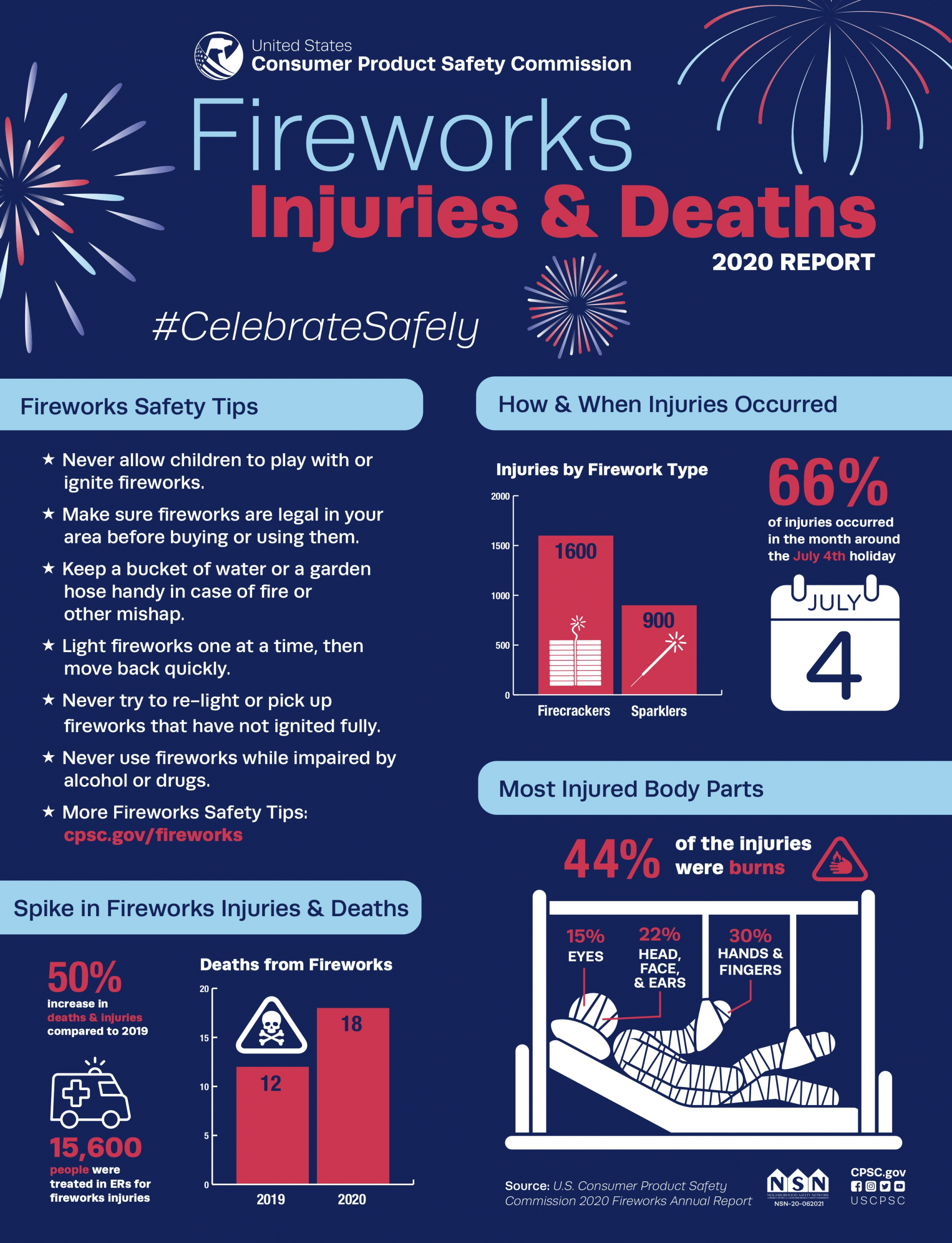 CPSC-2020-Fireworks-Safety-Infographic